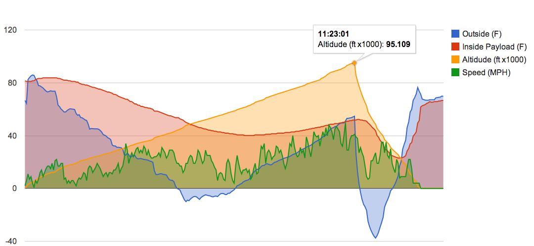 High Altitude Balloon – Sensor Data Collection